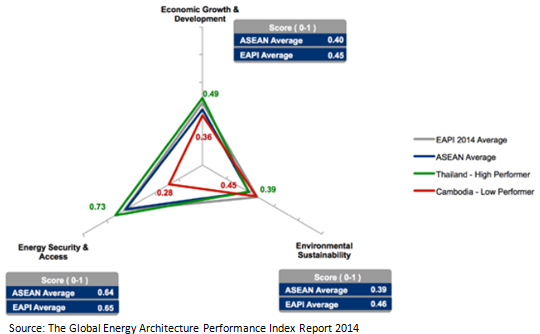 World Economic Forum Assesses ASEAN's Rising Energy Demand