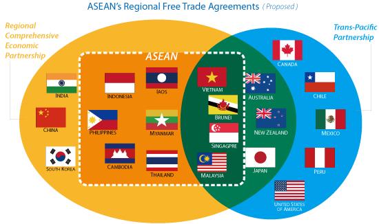 Asean Regional FTAs