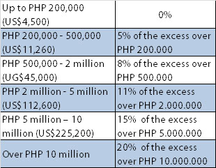 php taxes updated