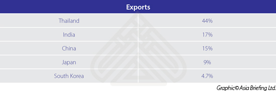 Exports-Myanmar