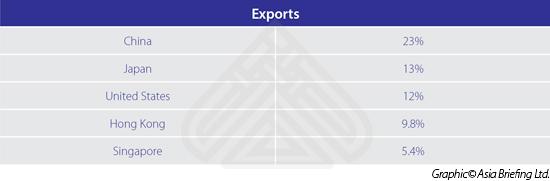 Exports-Philippines