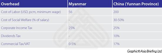 Overhead-Myanmar