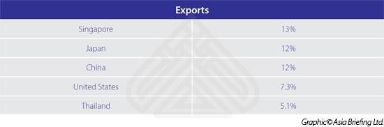 exports-Malaysia