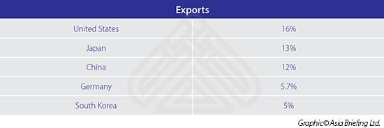 Graph,Exports