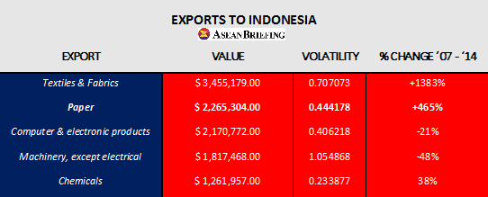 Exports to Indonesia