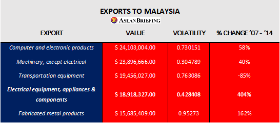 Exports to Malaysia