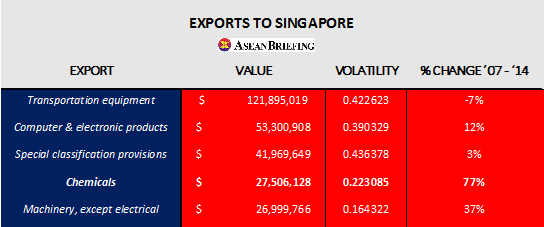 Exports to SG