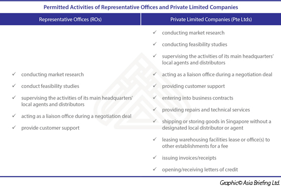 Permitted-Activities-of-Representative-Offices-and-Private-Limited-Companies[4]
