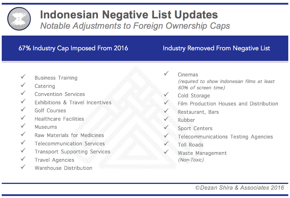 Indonesian Negative List Revisions