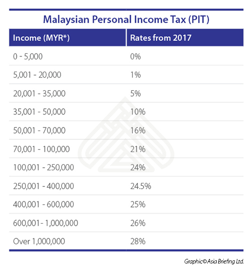 Malaysian Personal Income Tax (PIT)  (1)