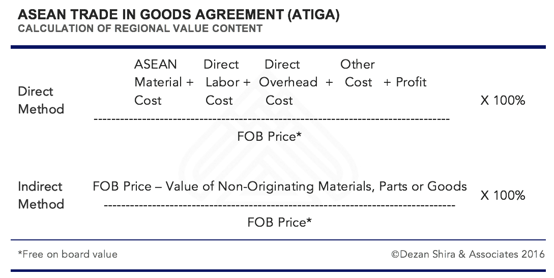 ATIGA ASEAN Trade in Goods Agreement