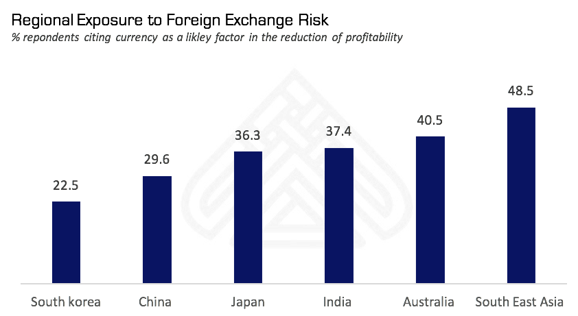 Foreign Exchange Volatility In Asean
