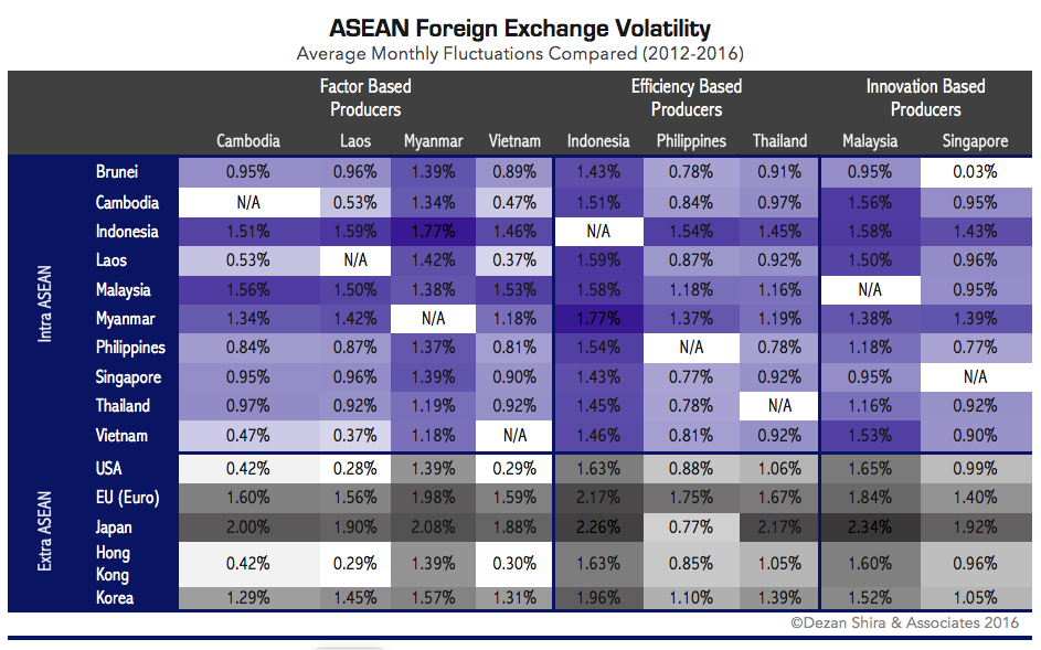 Your Tool To Essing Levels Of Exchange Risk In Asean