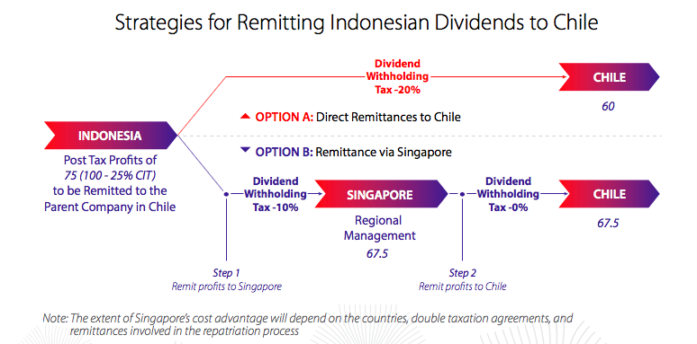 Routing Chilean remittance through Singapore