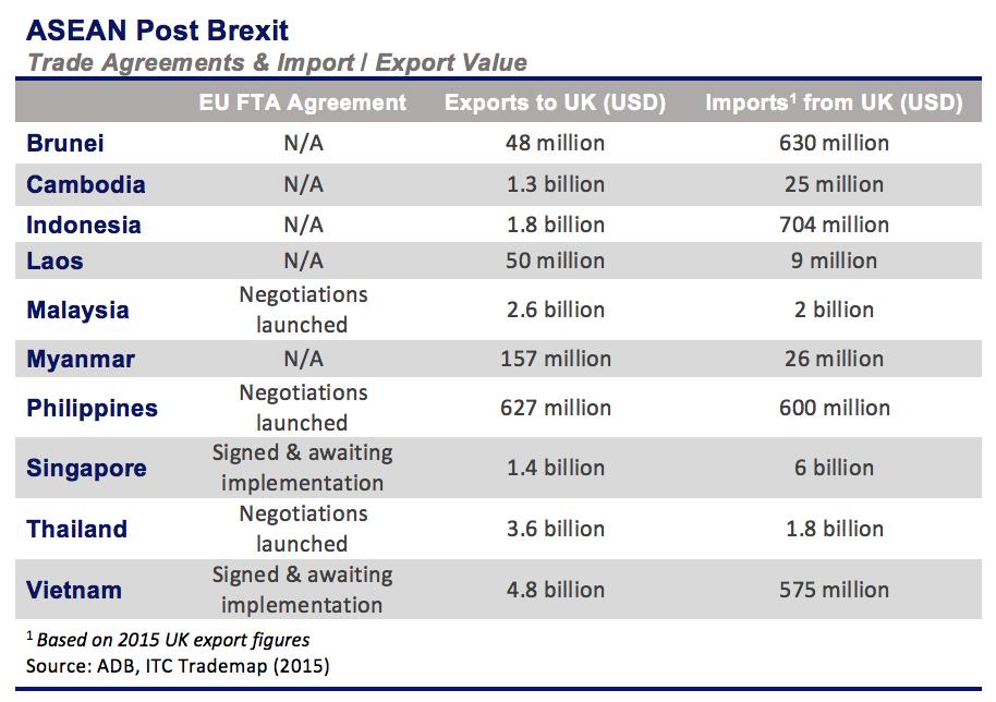 ASEAN Import Export UK 2016