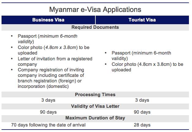 e-visa Myanmar land crossing