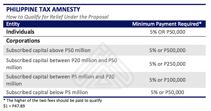 Tax Amnesty Philippines. How to qualify