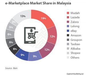 e-Marketplace Market Share in Malaysia