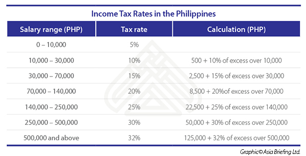 Income Tax Rates in the Philippines