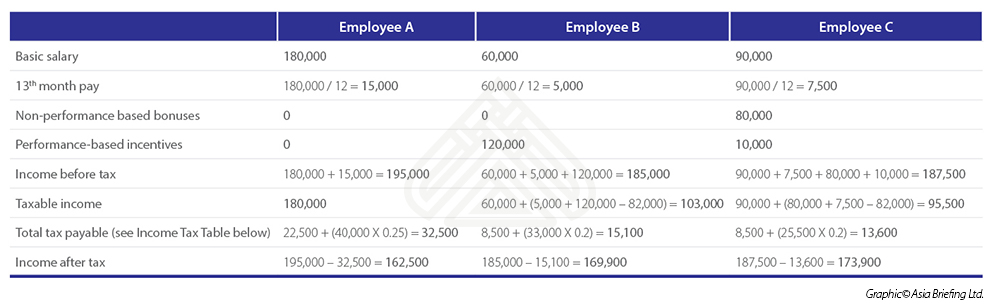 Understanding Taxation Of 13th Month Pay And Christmas Bonuses In