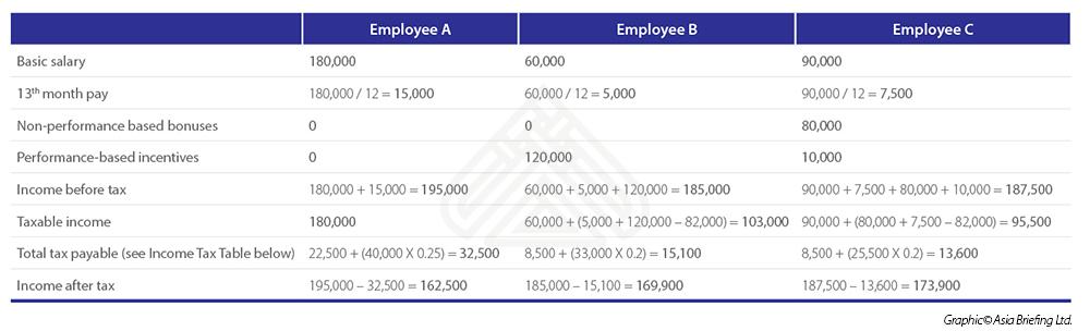Philippines bonus tax comparison