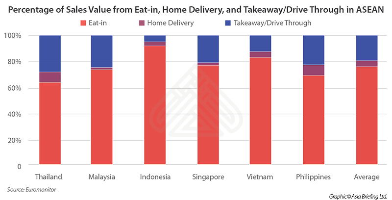 Foodservice in ASEAN