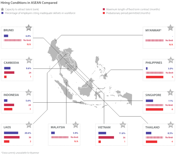 Hiring Conditions in ASEAN Compared