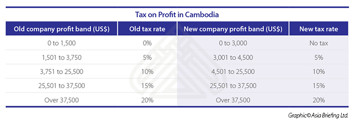 Tax on Profit in Cambodia