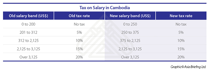 Tax on Salary