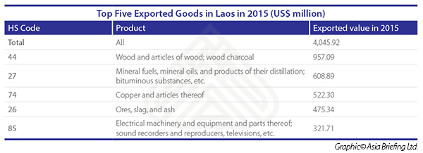 Laos export industries 2015