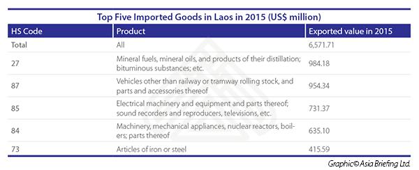 Laos imports 2015