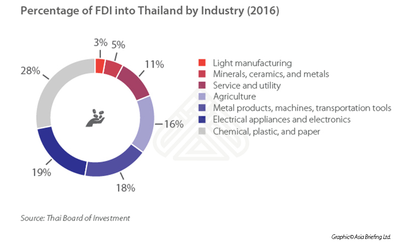 Percentage of FDI into Thailand by Industry (2016)