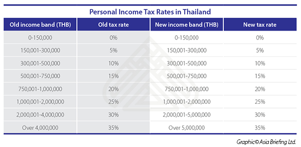 Personal Income Tax Rates in Thailand
