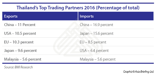 Thailand Top Trading Partners 2016 (Percentage of total)