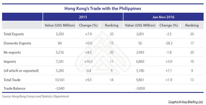 HK_Phils_Trade