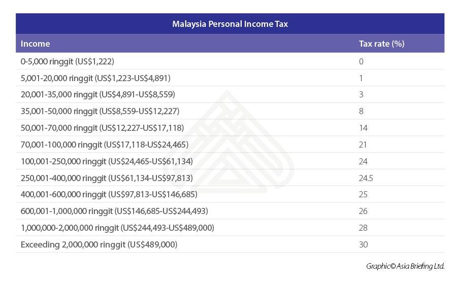 Malaysia-personal-income-tax