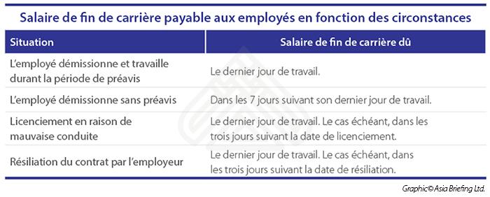 FR Salaire de fin