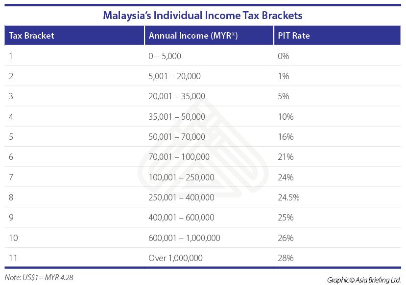 Malaysia-tables-02 (002)