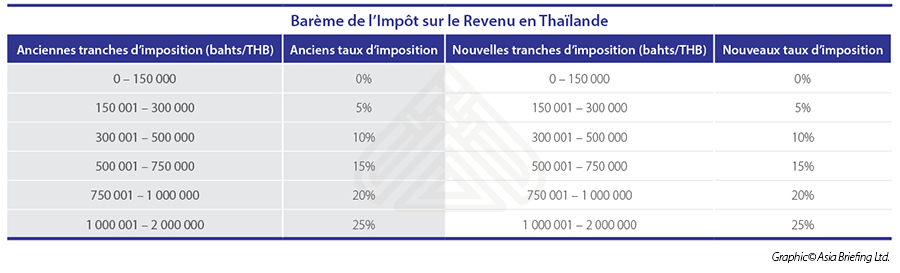 Personal Income Tax Rates in Thailand(FR version) copy