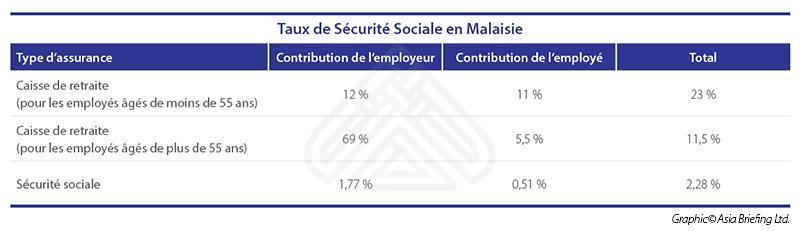 Taux de sécurité sociale malaisie