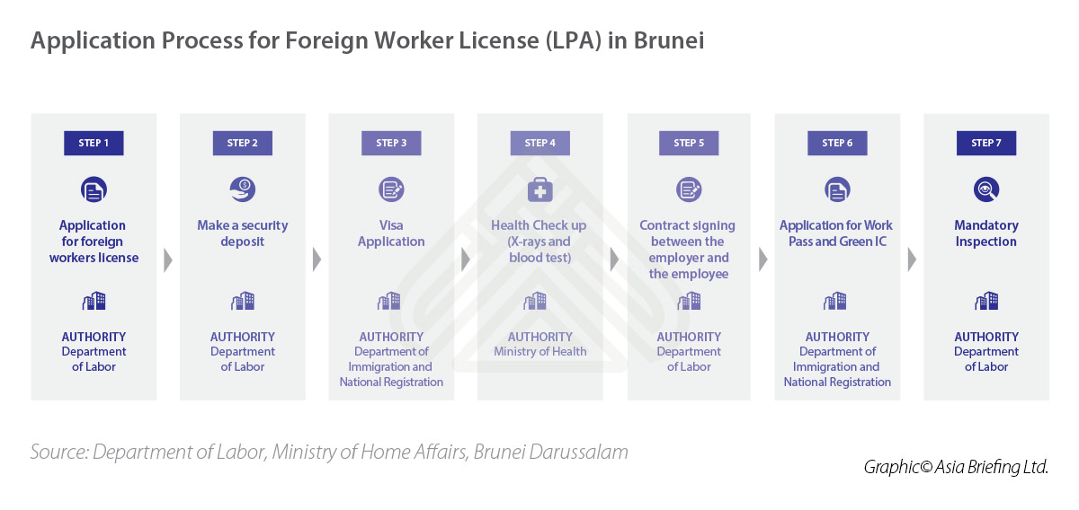 The Guide to Employment Permits for Foreign Workers in Brunei