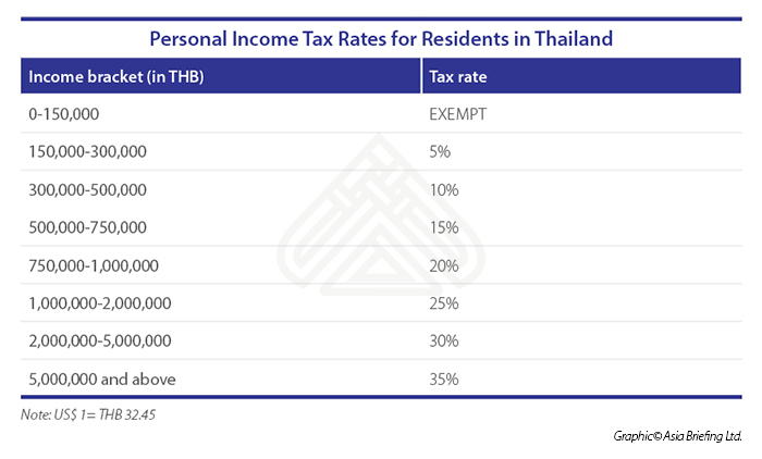Personal Income Tax Rates for Residents in Thailand (002)