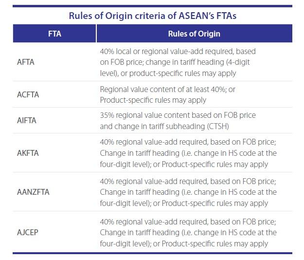 Rules Of Origin Criteria Of Aseans Free Trade Agreements Asean