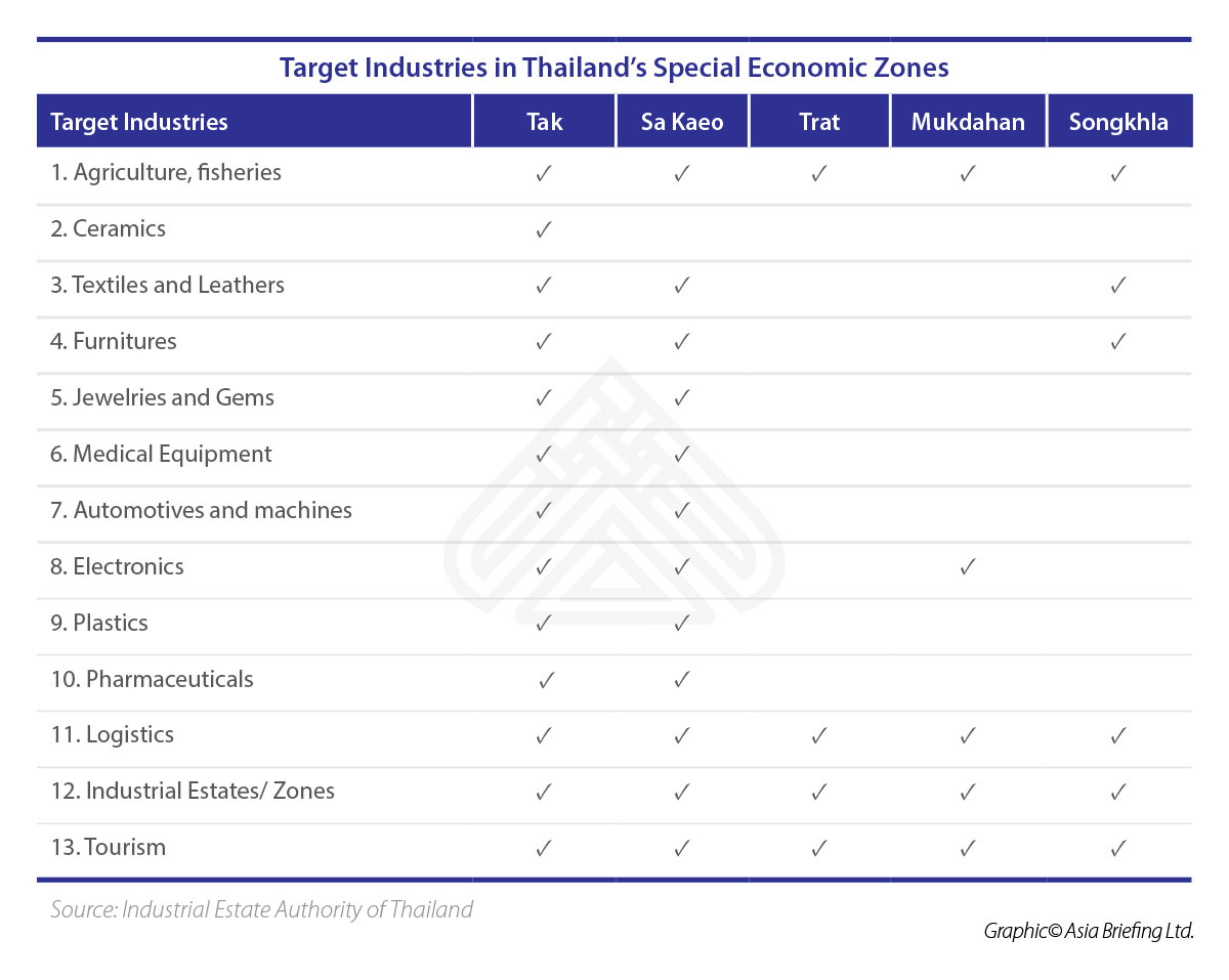 ASB-Target-Industries-in-Thailands-Special-Economic-Zones (003)