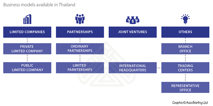 Business models in Thailand
