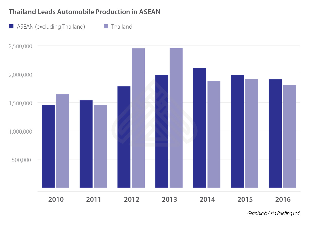 ASB-Thailand-Leads-Automobile-Production-in-ASEAN