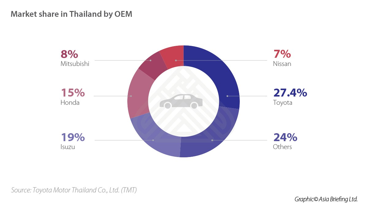 Thailand's Automotive Industry: Opportunities and Incentives