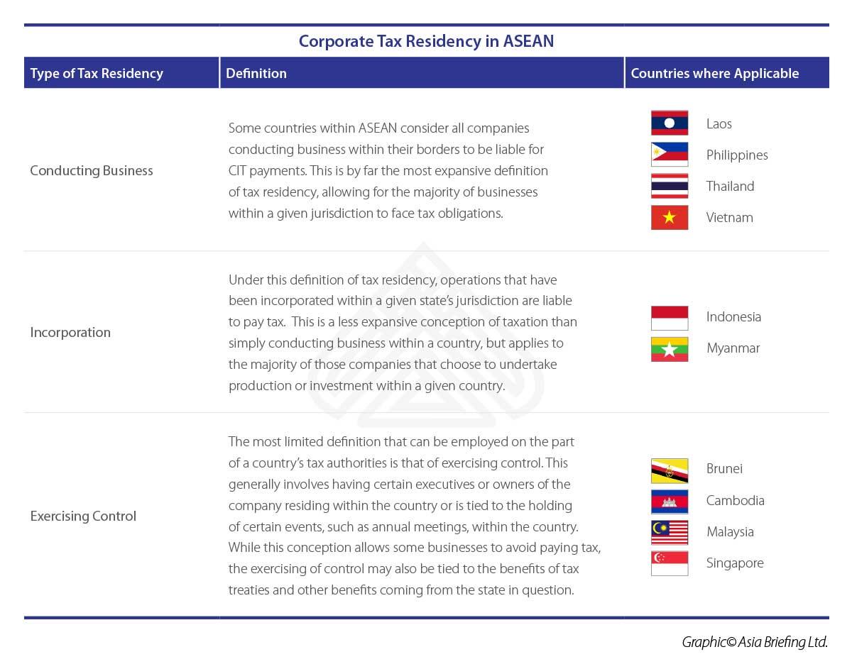 ASB-2018-04-pag5-Corporate-Residency-in-ASEAN