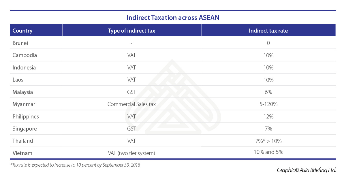 ASB-2018-04-pag6-Indirect-Taxation-across-ASEAN