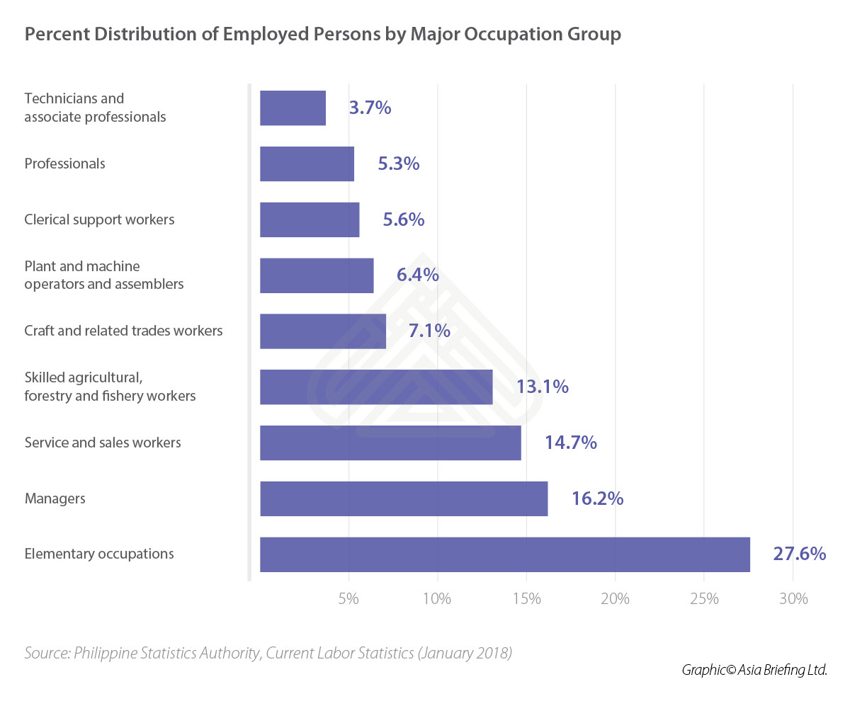 ASB-Percent-Distribution-of-Employed-Persons-by-Major-Occupation-Group